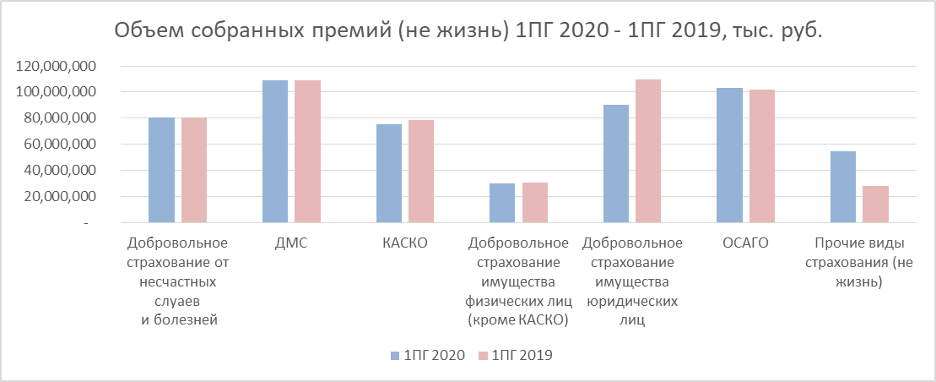 1пг2020 не жизнь страховой рынок России