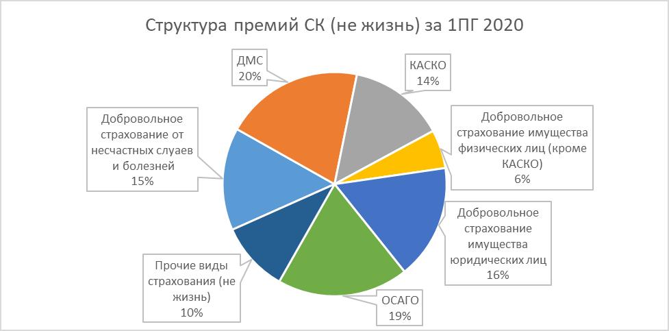 Анализ страхового рынка России 2020: итоги 1 полугодия