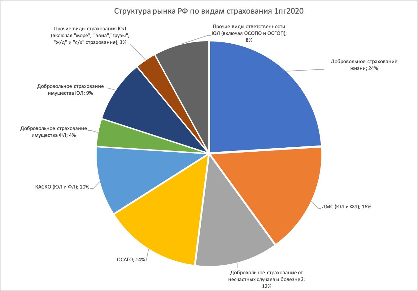 Анализ рынка РФ по видам страхования 1 полугодие 2020 года