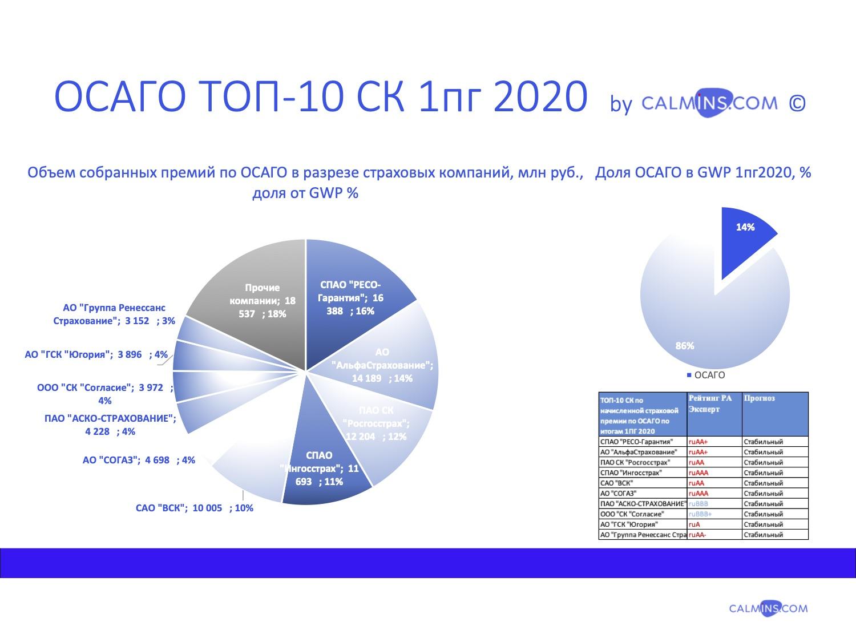 Рынок страхования ОСАГО в 1 полугодии 2020: анализ, тренды и тенденции.