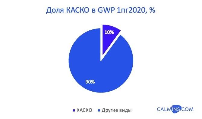 каско 2020