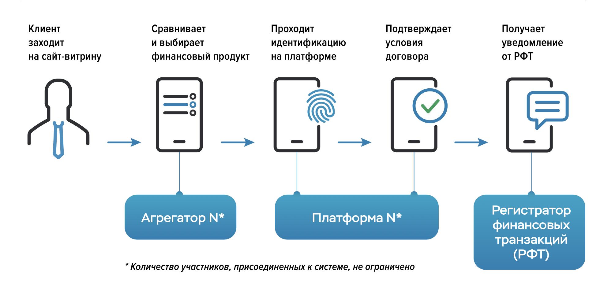Финансовый онлайн маркетплейс: россияне дождались посредника, которому можно точно доверять
