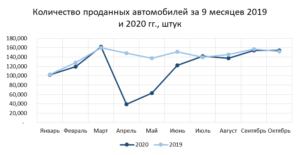 Страхование сегодня: Анализ рынка страхования России за 9 месяцев 2020 года по данным Центробанка