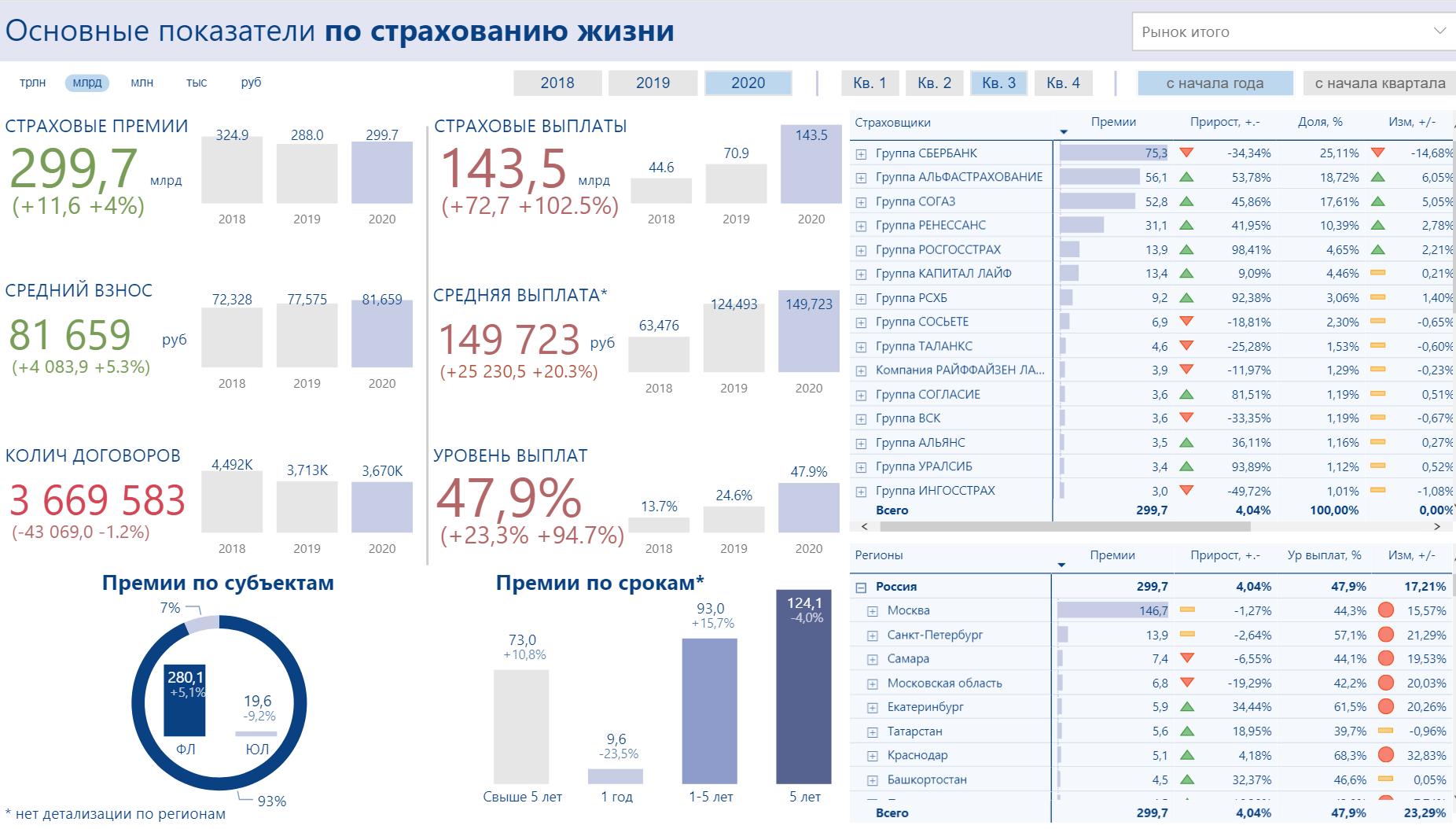 Жизнь в России пошла в рост - 300 млрд рублей