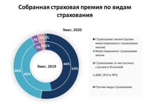 """Анализ результатов за 9 месяцев 2020 года страховых компаний сегмента """"жизнь"""""""