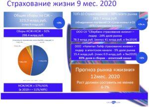 Страхование жизни в России за 9 месяцев 2020 года: анализ по данным ЦБ РФ