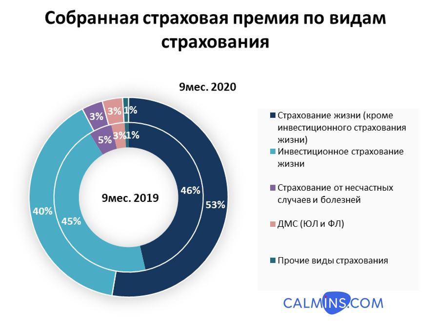 """Анализ результатов страховых компаний сегмента """"жизнь"""" за 9 месяцев 2020 года"""