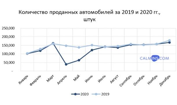 продажи автомобилей по месяцам 2020