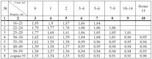 Коэффициент возраста и стажа (КВС)