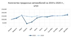 продажи автомоболией по месяцам 2020