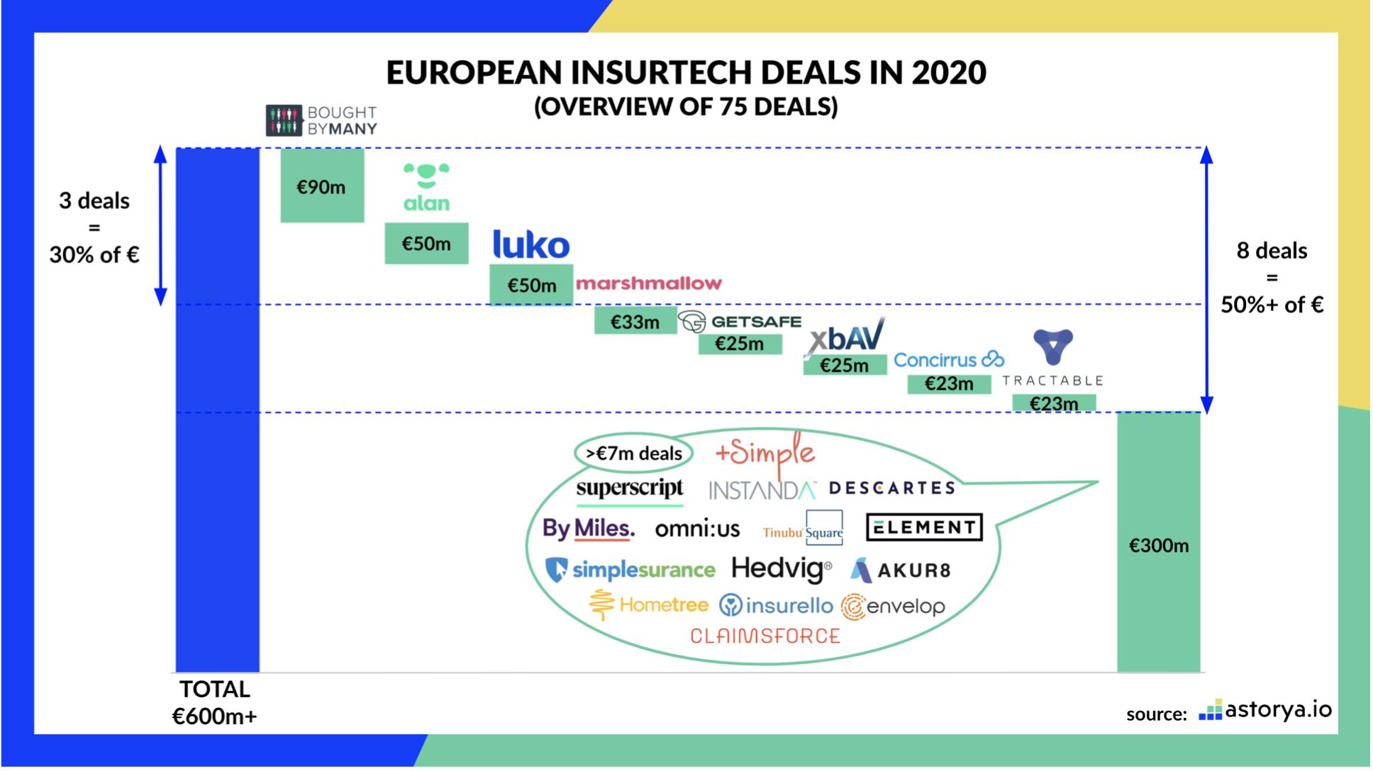 Иншуртех в Европе: результаты 2020 года