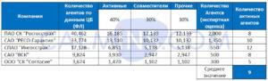 Агентский рынок 2021: где взять 100 страховых офисов