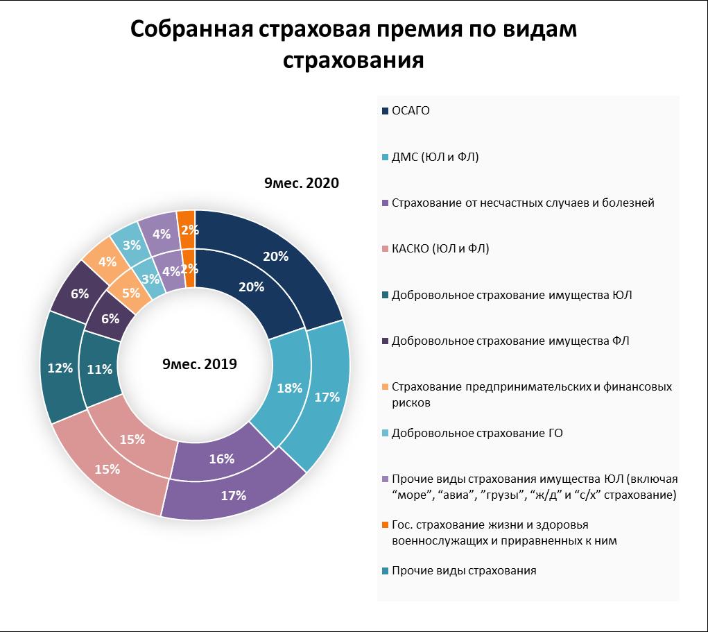 """Анализ рынка страхования за 9 месяцев 2020 года: компании сегмента """"non-life"""""""