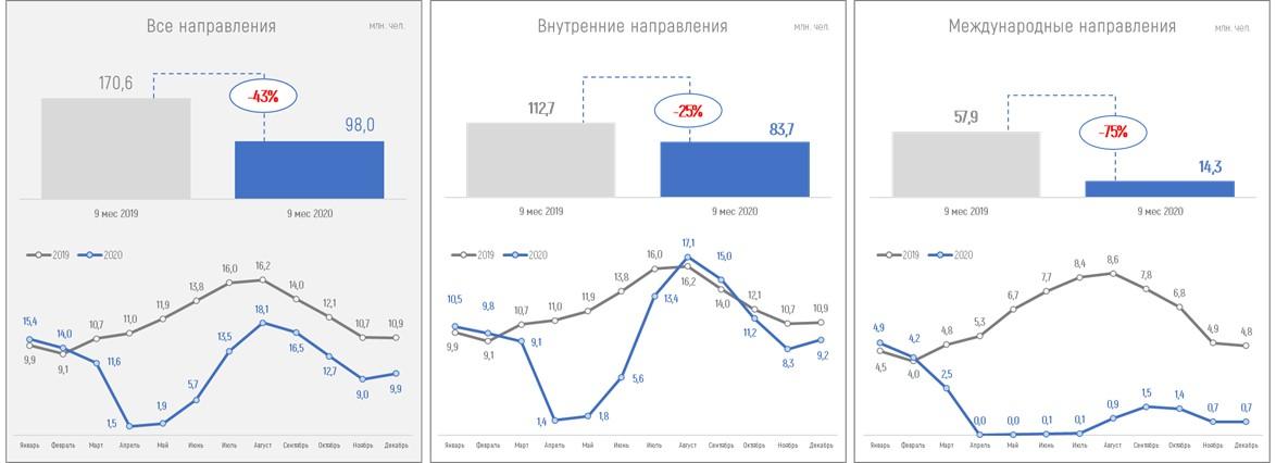 Анализ рынка ДМС за 9 месяцев 2020 года