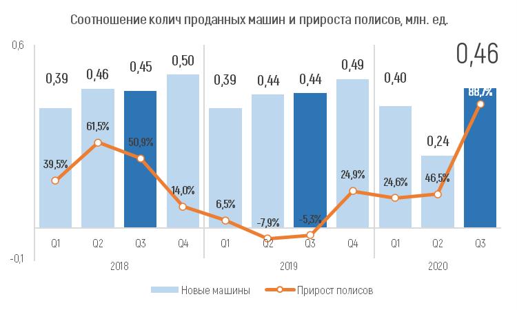 Анализ рынка КАСКО за 9 месяцев 2020 года