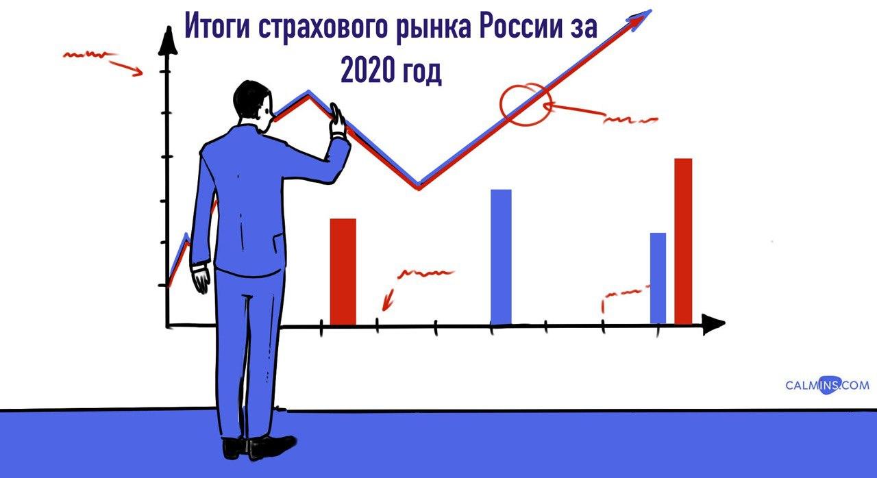 Страховой рынок России 2020: рост 4% вместо падения