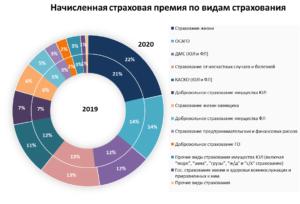 Страховой рынок 2020 - итоги, статистика, краткий анализ результатов