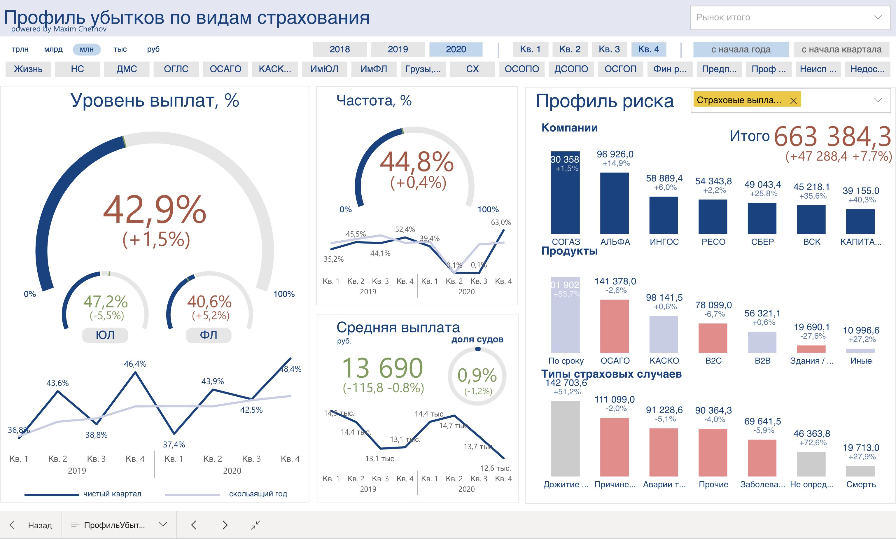 Убыточность и расходы на страховом рынка России в 2020 году