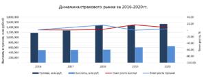 Анализ страхового рынка России 2020