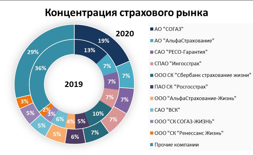 страховые компании 2020