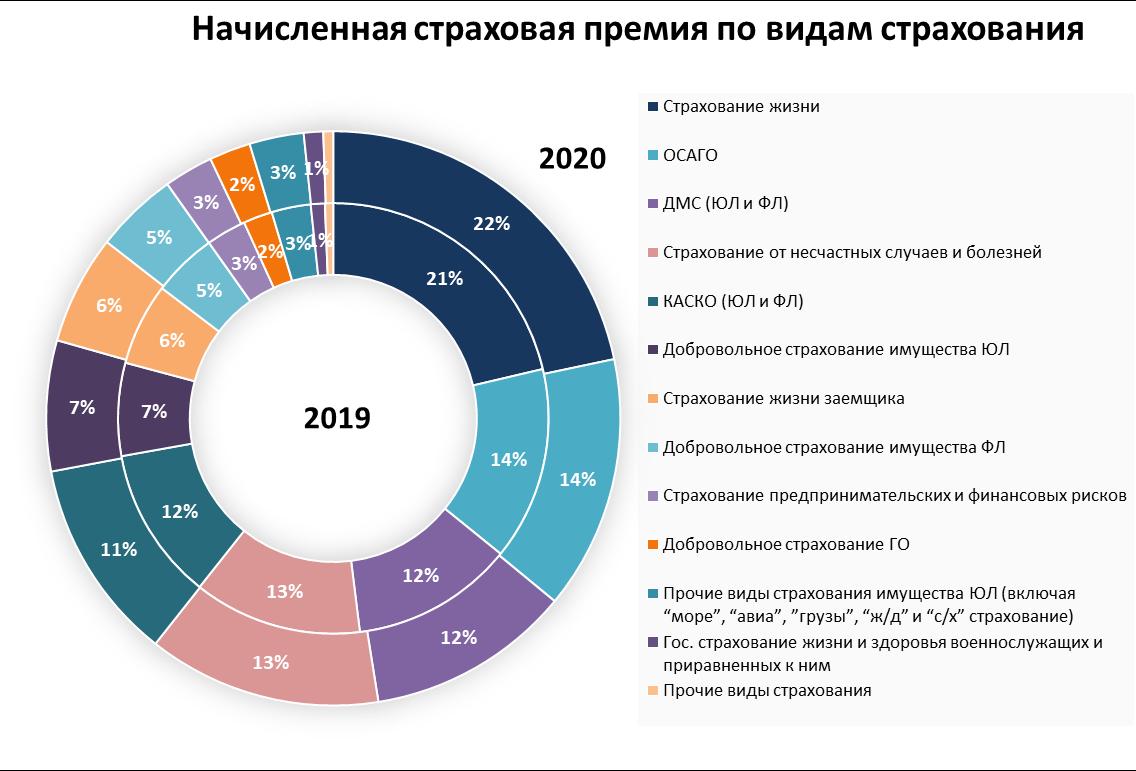 страхование результаты 2020