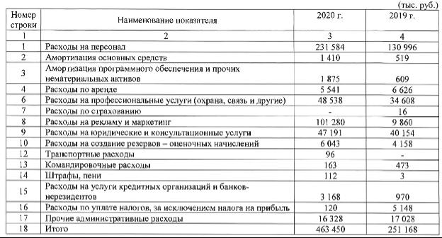 Структура расходов СК МАНГО 2020