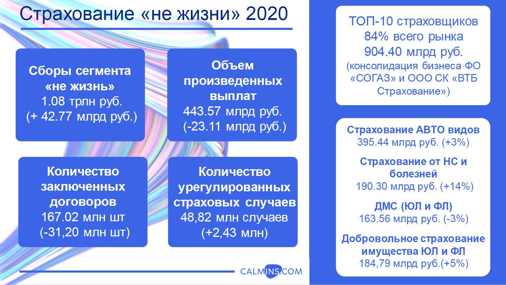 """Анализ рынка страхования России 2020 - """"не жизнь"""""""