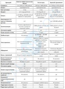 Общие данные по страховым программам защиты от прививок от COVID-19