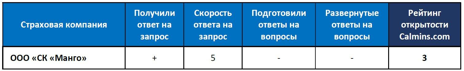 Рейтинг открытости СК Манго