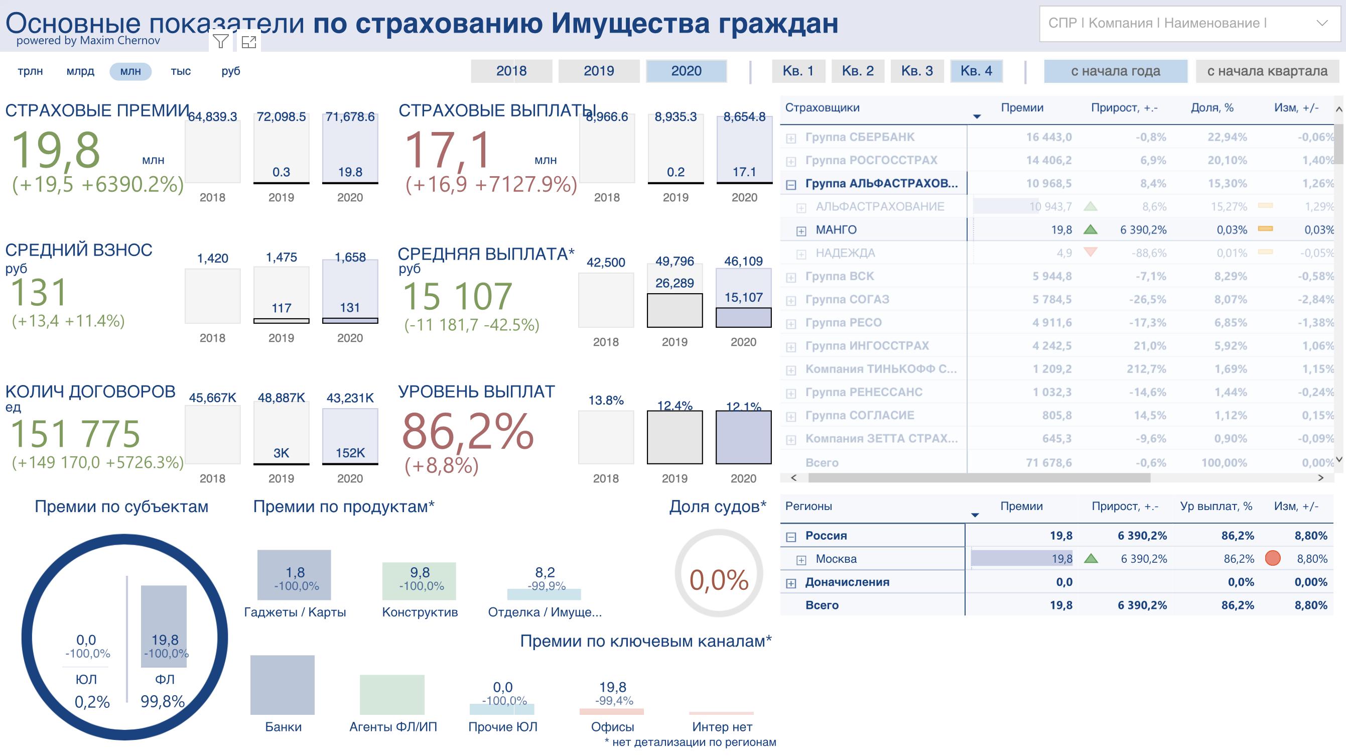 Российский иншуртех: Мафин и Манго страхование