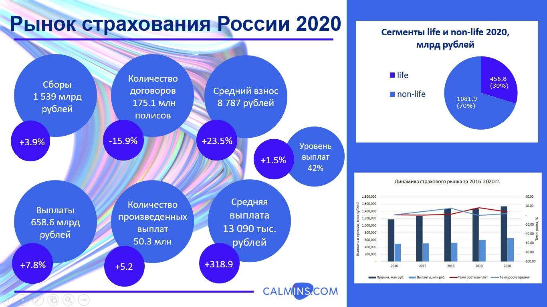 Анализ страхового рынка России за 2020 год (12 мес)