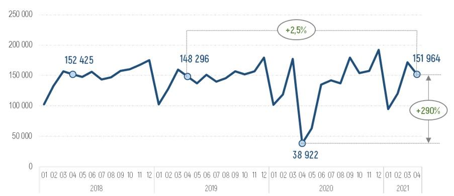 Продажа автомобиля в 2021 году: о чем говорит статистика?