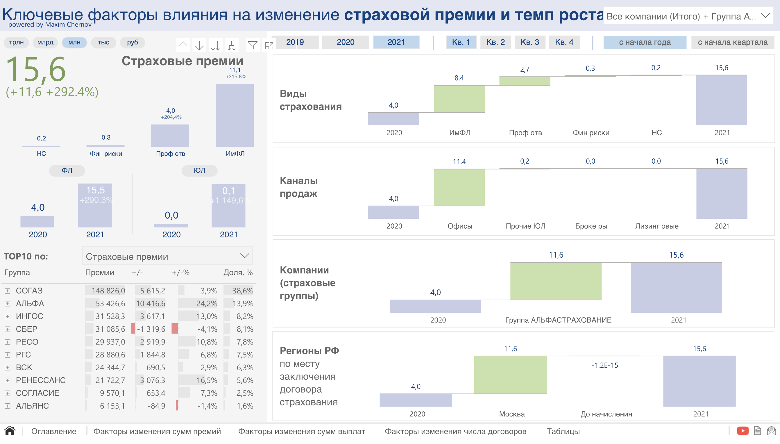 Манго наиншурили 15 млн рублей в 1 квартале 2021 года