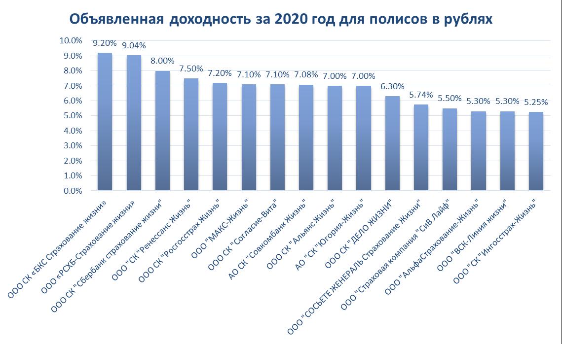 Доходность НСЖ 2020 - обзор показателей страховых компаний