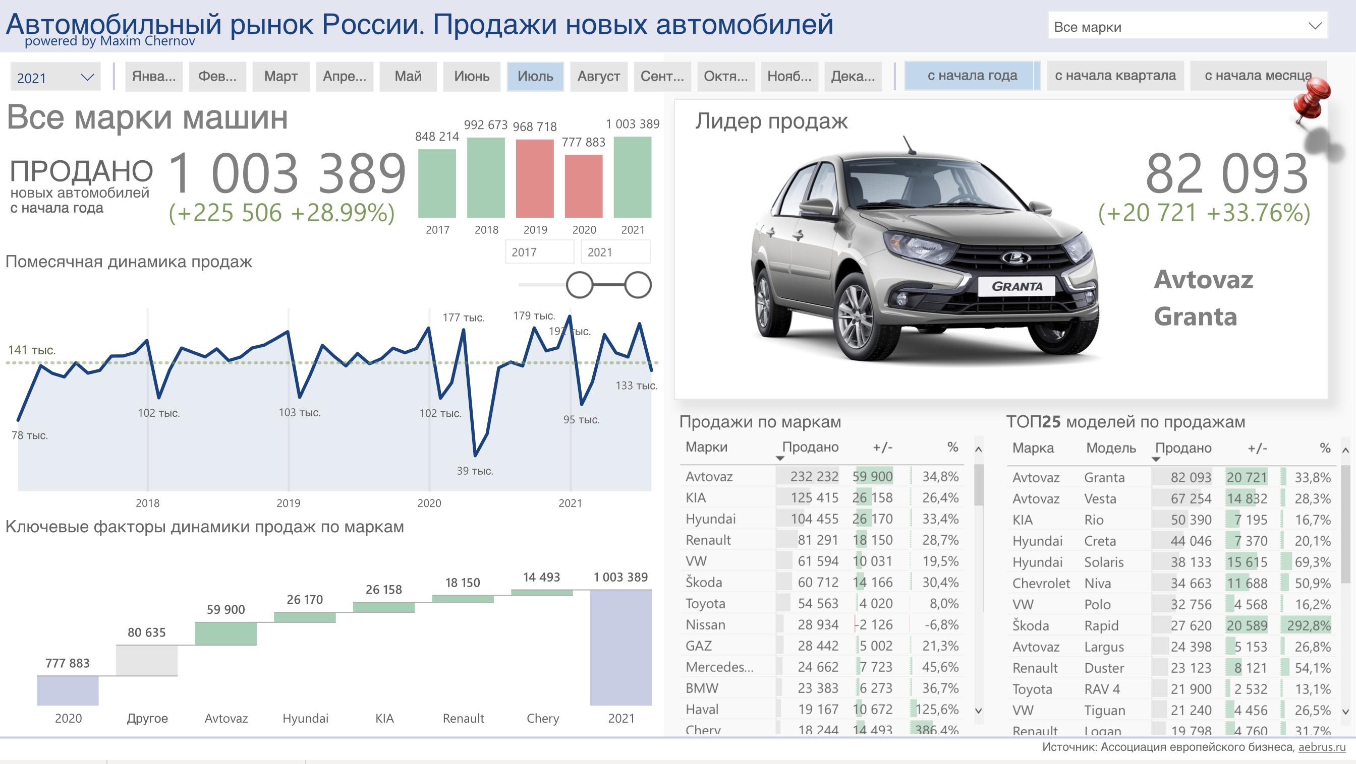 Продажи новых автомобилей в России в июле: минус 6,5%
