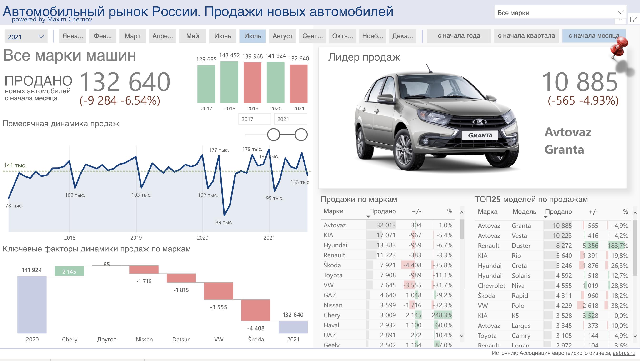 Динамика продаж на рынке новых авто в России за июль 2021 года