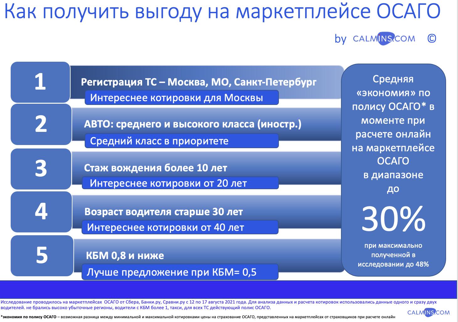 Маркетплейсы ОСАГО: как купить с выгодой до 30%, сравнение цен и условий