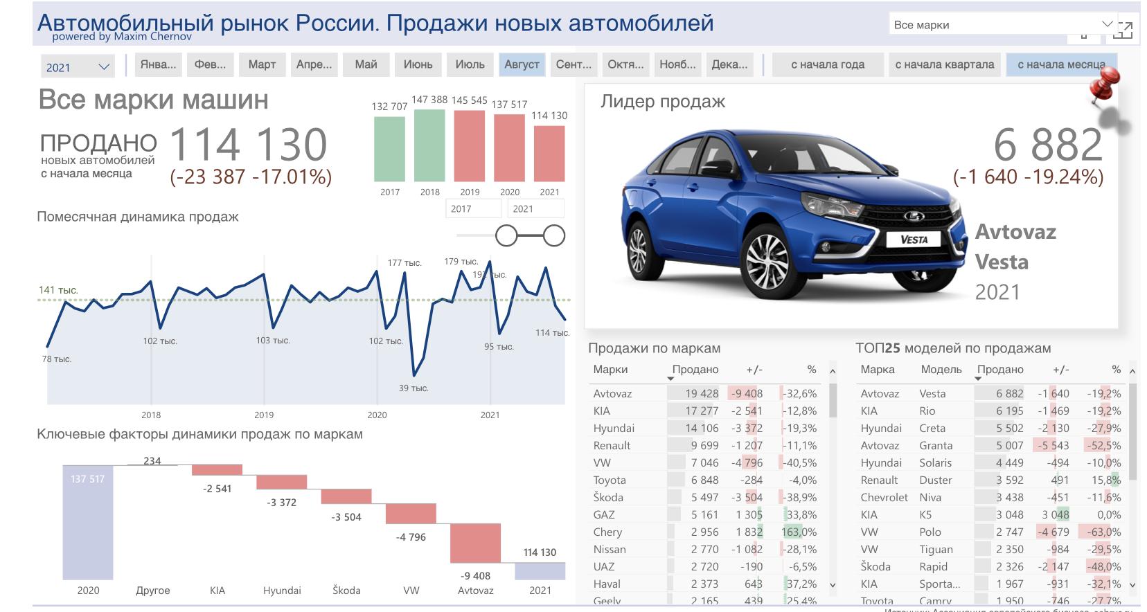 Продажи автомобилей в России упали на 17%