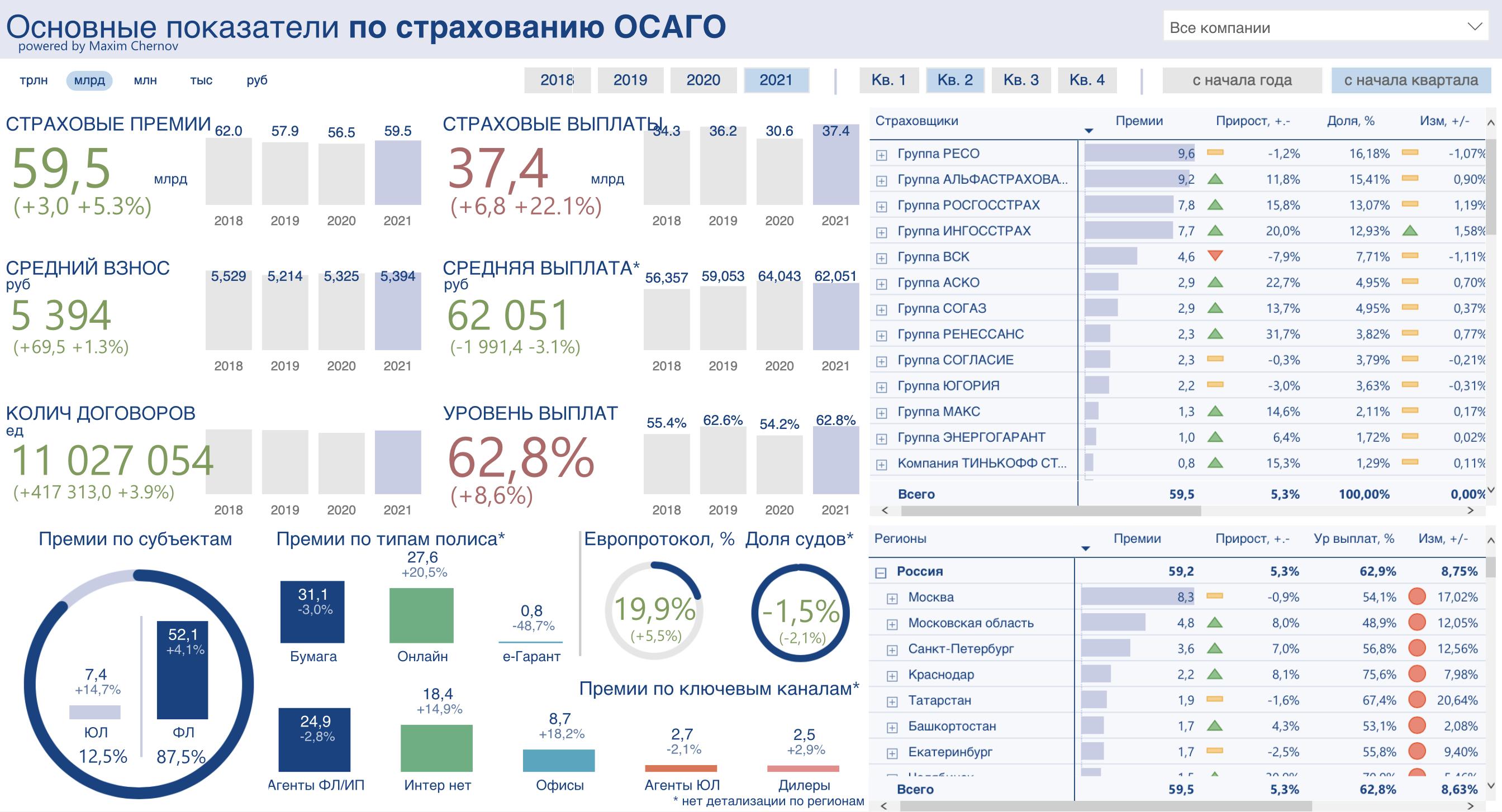 Рынок ОСАГО в 1 полугодии 2021 вырос на 6%