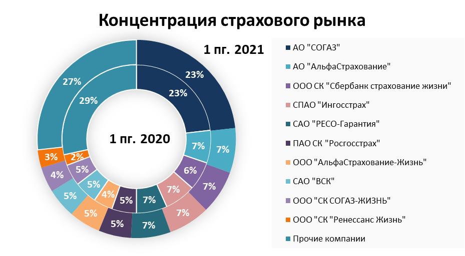 Рынок страхования в 1 полугодии 2021: премии, выплаты и лидеры страхового рынка