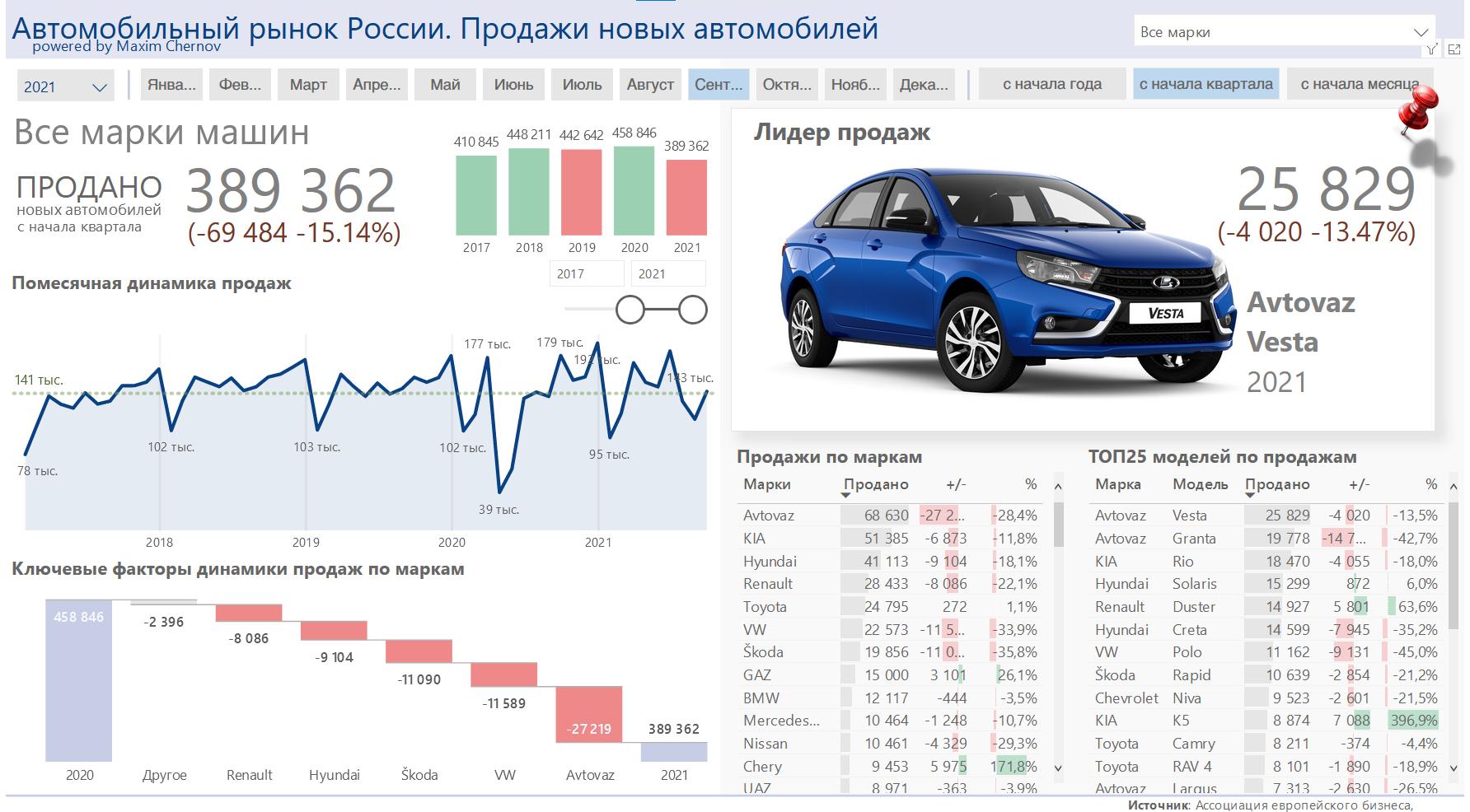 Продажи автомобилей снизились на 20%