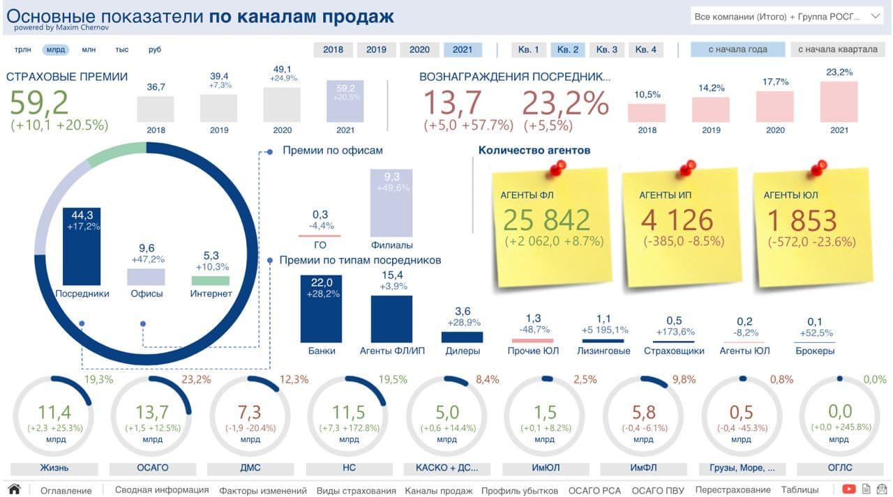 Результаты компании Росгосстрах за первое полугодие 2021 года (количество агентов)